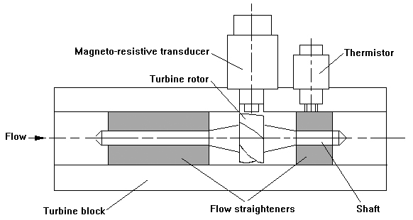 An LT type turbine flow meter