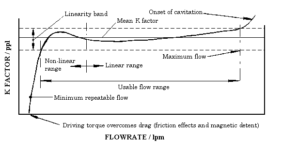 A typical K factor / flow curve